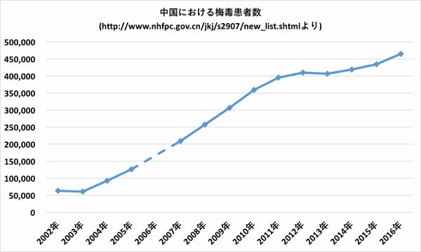 日本で1年間に報告される梅毒は数千件ですが、中国では数十万件です。人口が大雑把に10倍なのに対して、梅毒の報告数は約100倍。非常に多いのです。
