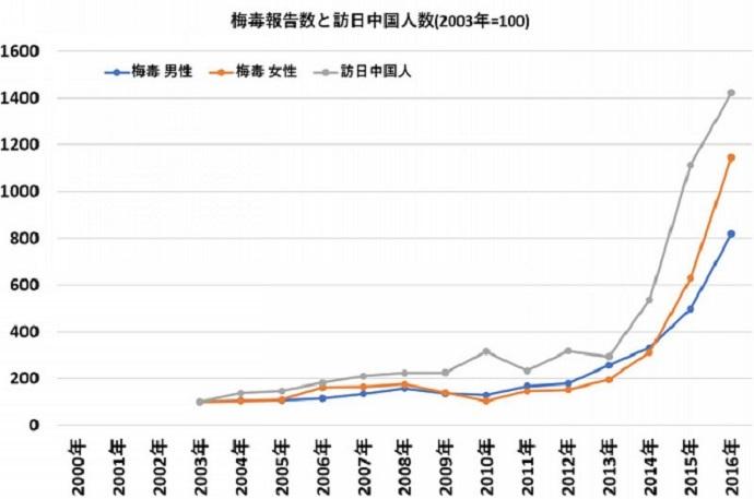 訪日中国人の数と梅毒報告数を見てみます。