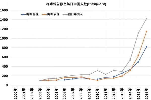 訪日中国人の数と梅毒報告数