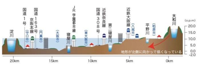 民主党時代の蓮舫氏による事業仕分けで廃止になった『スーパー堤防』、対象地域だった大和川が氾濫…大和川が氾濫すると何故ヤバイのかっていうと、こういう事なんです。