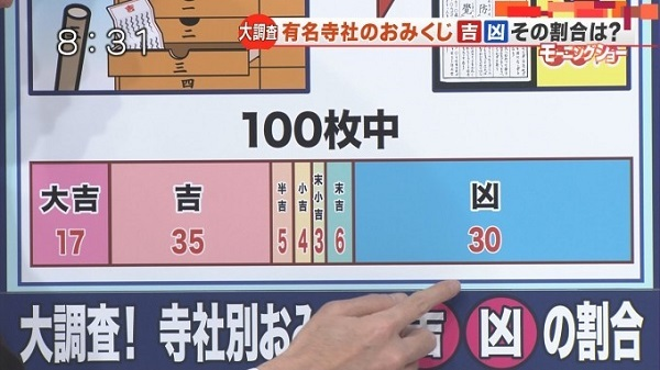その結果がこちら。100枚中17枚が大吉で30枚が凶…。ってグラフで見るとめちゃくちゃ凶の割合が多いぞ!!!