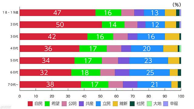 第48回衆議院選挙 年代別比例投票先 出所:NHK NEWS WEB