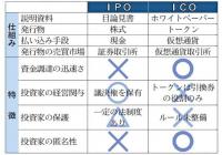 IPOとICO