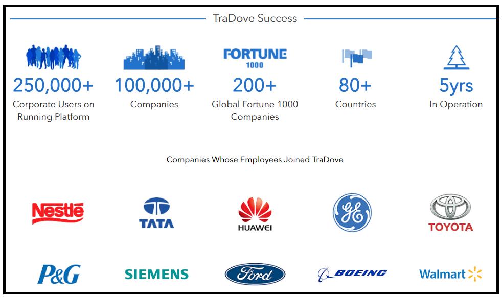 TraDove、TRADOVE、ICO、仮想通貨、暗号通貨、トークン、アメリカ、アメリカ合衆国、BtoB、B2B、貿易、国際貿易、企業間、企業間取引