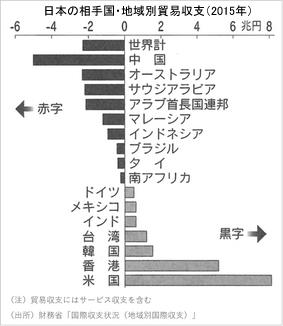 2015年日本の相手国別貿易収支