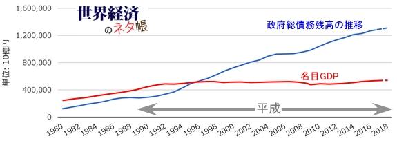 日本のGDPと国の借金_2018年