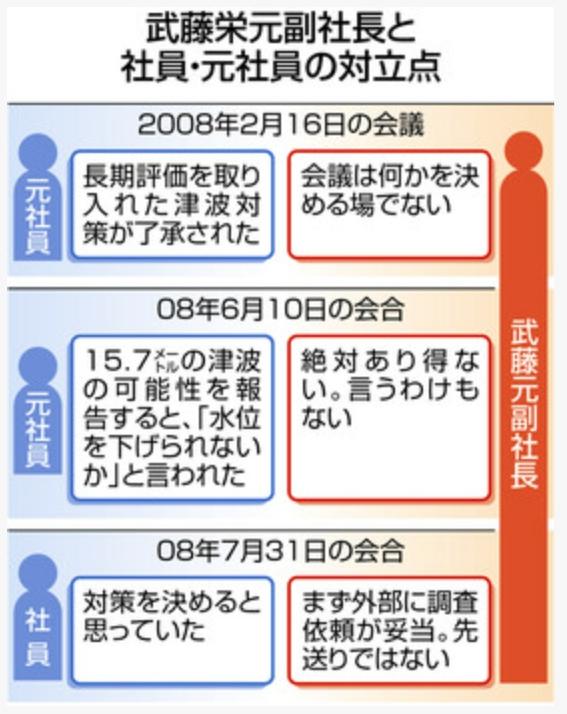 武藤元副社長と社員元社員の対立点