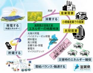 滋賀県のエネルギー地産地消ビジョン