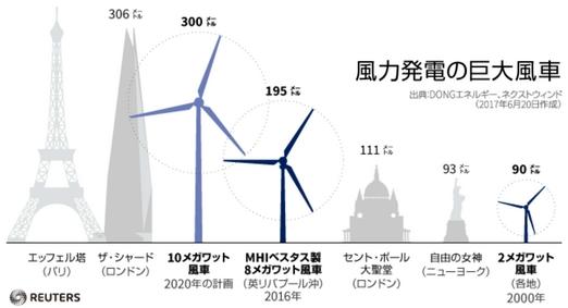 巨大化する風車