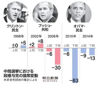 米中間選挙における政権与党の議席変動