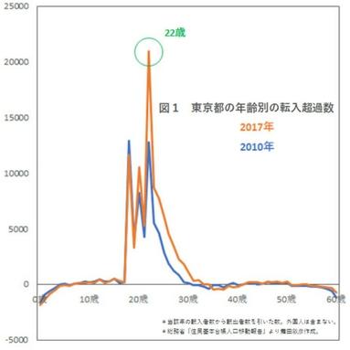 東京都の年齢別の転入超過数