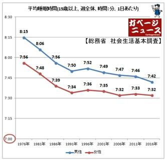 日本人平均睡眠時間の推移
