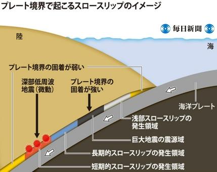 プレート境界で起こるスロースリップのイメージ
