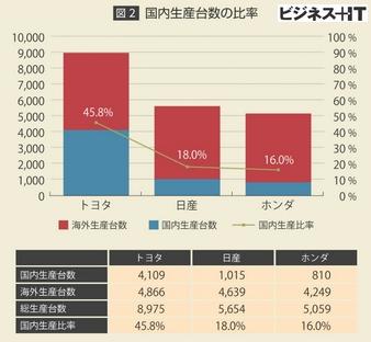 大手3社の自動車生産台数における国内比率jpg