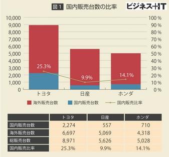 大手3社の自動車販売台数における国内比率jpg