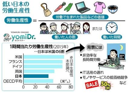 低い日本の労働生産性_ヨミドクター