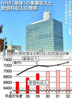 NHK事業収入と受信料収入の推移