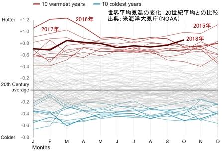 世界平均気温の変化 20世紀平均との比較
