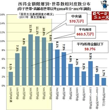 母子世帯と高齢者世帯以外の所得階層別世帯数
