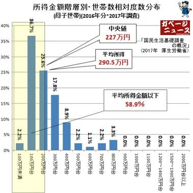 母子世帯の所得階層別世帯数