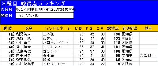 s24th_result.jpg