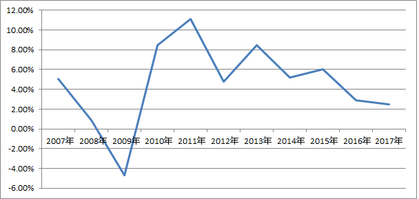 TRK growth rate