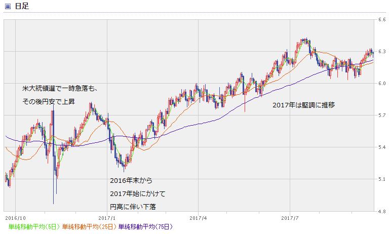 MXN chart1709_1