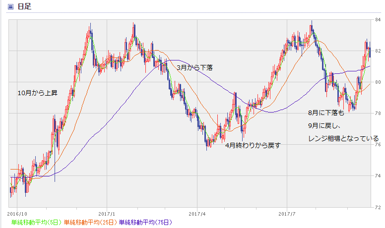 NZD chart1709_1