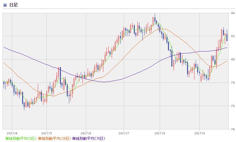 NZD chart1709_2
