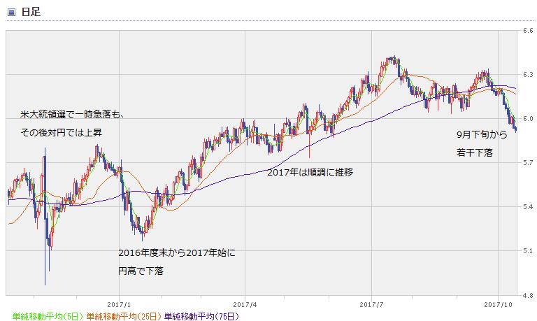 MXN chart1710_1