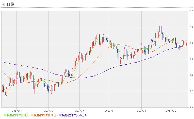 AUD chart1710_2