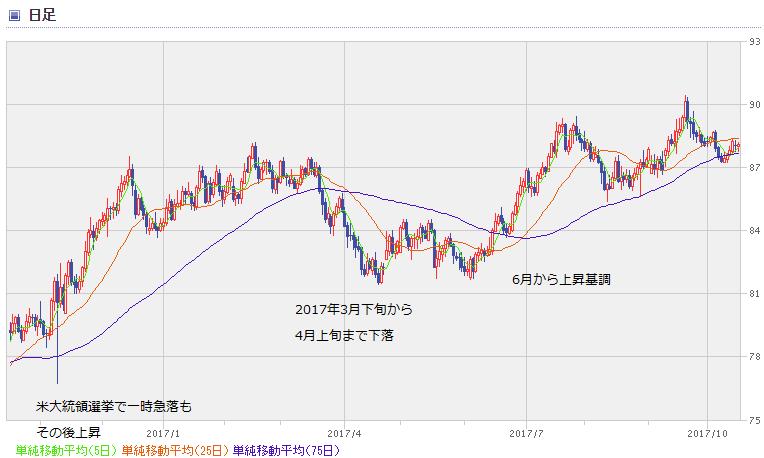 AUD chart1710_1