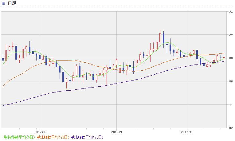 AUD chart1710_3