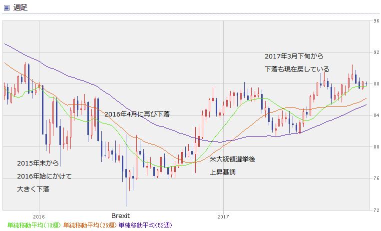 AUD chart1710_0