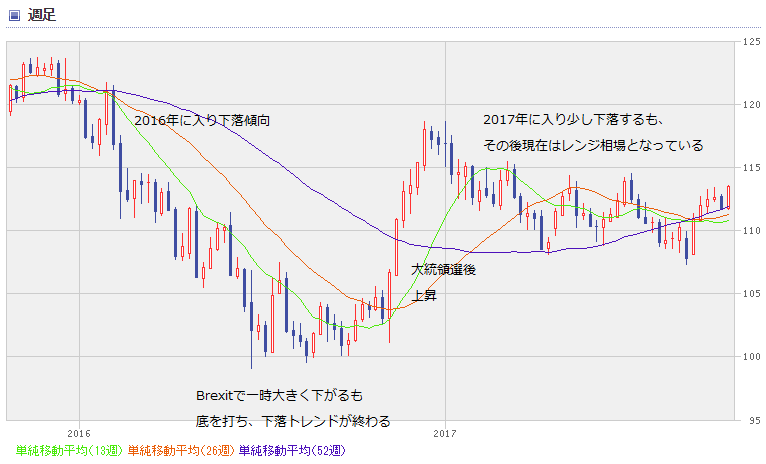 USD chart1710_2year
