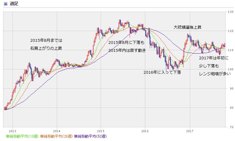 USD chart1710_5year