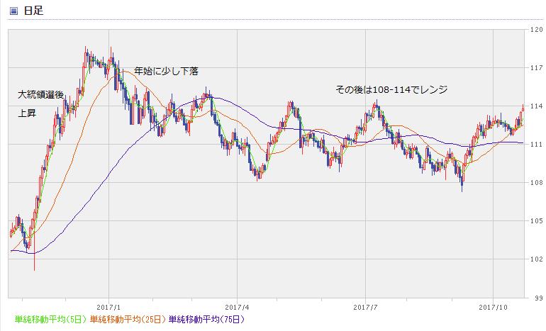 USD chart1710_1year