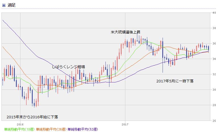 BRL chart1710_0
