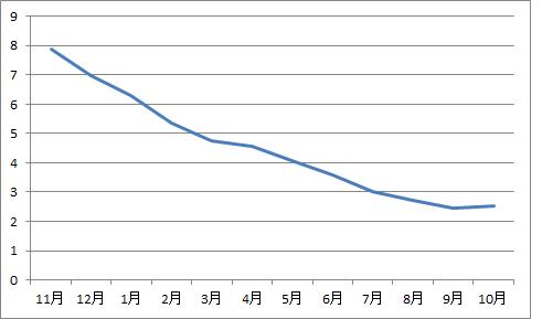 BRL infla1710