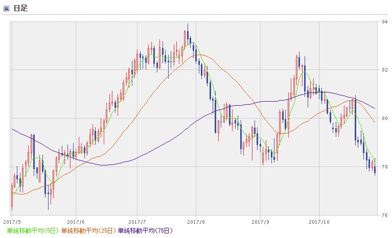 NZD chart1710_2