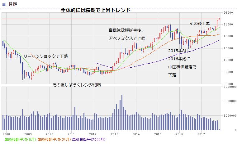 nikkei chart1711_0