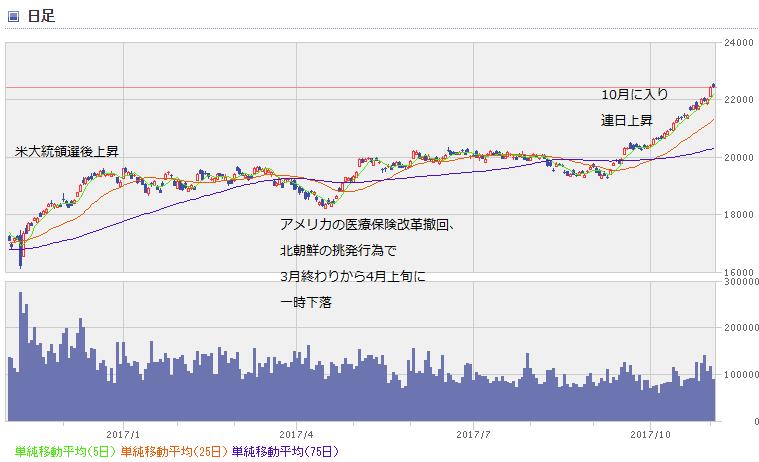 nikkei chart1711_1