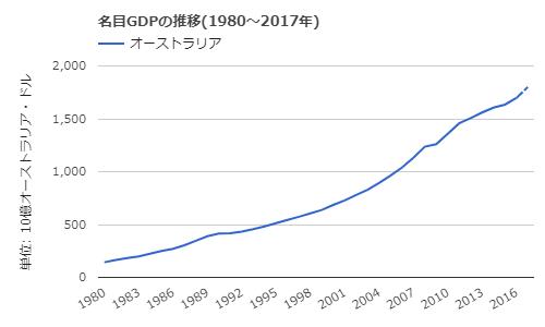 aud growth