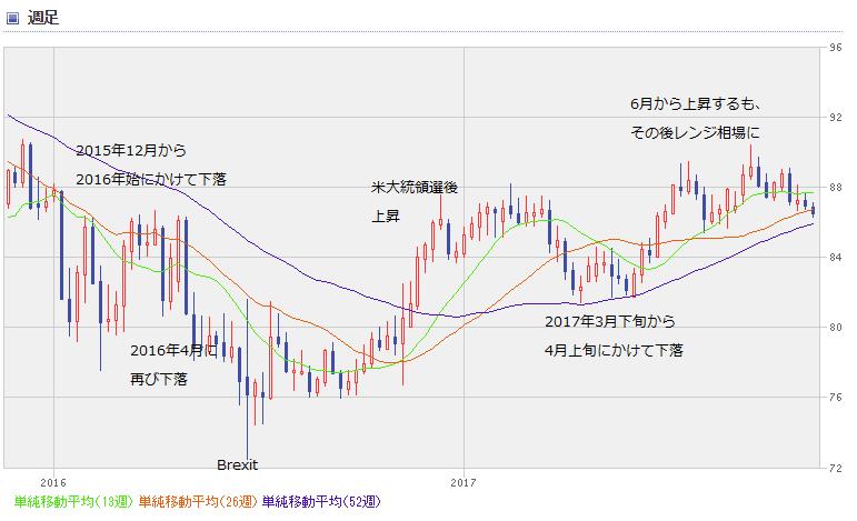 AUD chart1711_0