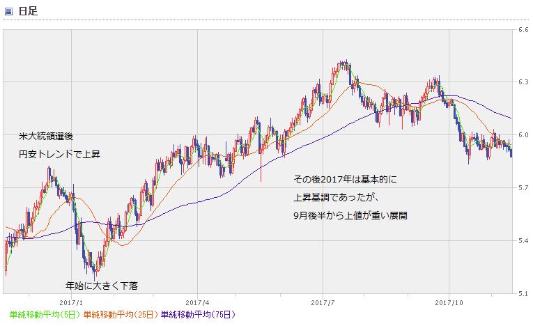 MXN chart1711_1
