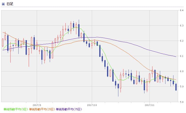 MXN chart1711_3