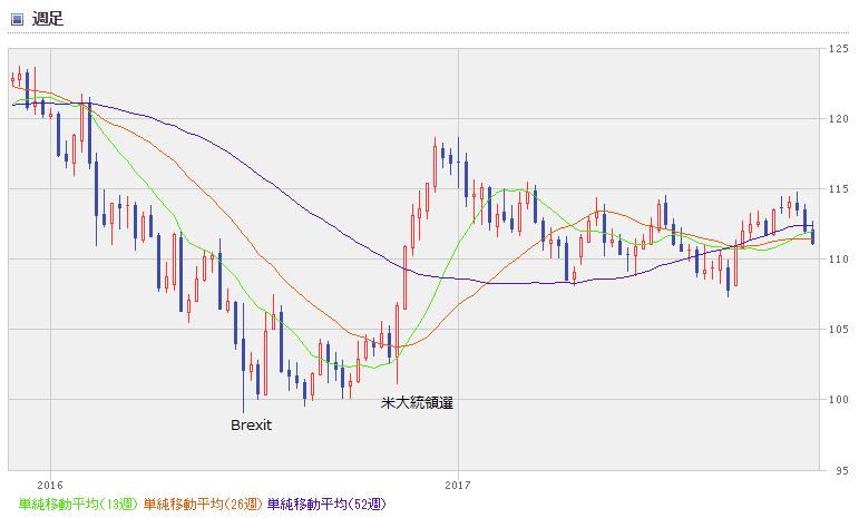 USD chart1711_01