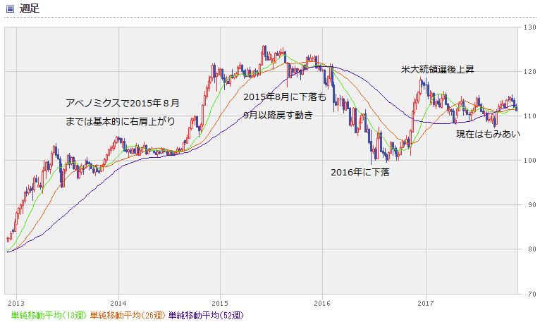 USD chart1711_0