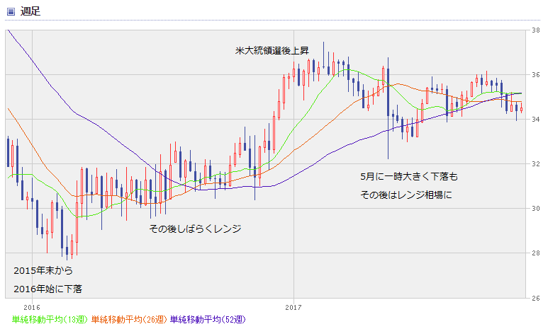 BRL chart1711_0