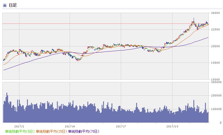 nikkei chart1712_1